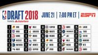 NBA Draft -2018
